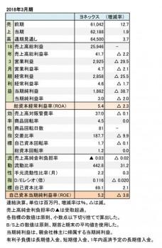 ヨネックス、2018年3月期 財務諸表(表1)