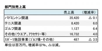 ヨネックス、2018年3月期 部門別売上高(表2)