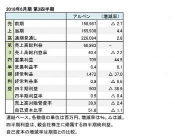 アルペン、2018年6月期 第3四半期 財務諸表(表1)
