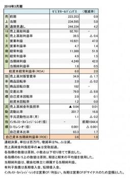 ゼビオ、2018年3月期 財務諸表(表1)