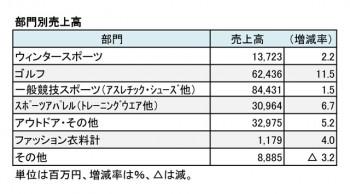 ゼビオ、2018年3月期 部門別売上高(表2)