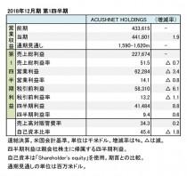 アクシネットホールディングス、2018年12月期 第1四半期 財務諸表(表1)