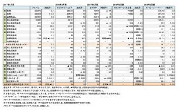 主要スポーツ関連小売店5社、本決算 財務数値一覧(表1)