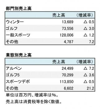 アルペン、2017年6月期 部門別・業態別売上高一覧(表1)