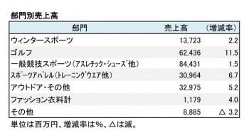 ゼビオHD、2018年3月期 部門別売上高(表2)