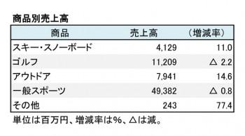 ヒマラヤ、2017年8月期 商品別売上高(表3)
