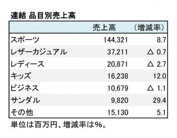 エービーシー・マート、2018年2月期 品目別売上高(表4)