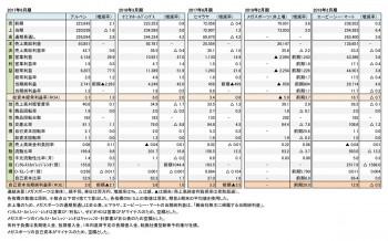 主要スポーツ関連小売店5社、本決算 財務数値一覧(表5)