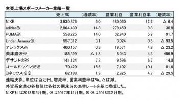 主要国内外上場スポーツ上場9社、2018年業績 財務数値一覧(表1)