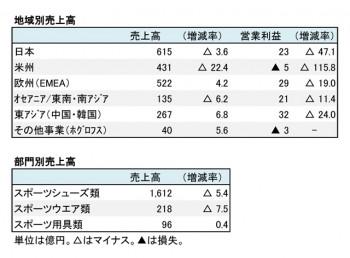 アシックス、2018年12月期 第2四半期 部門別売上高(表2)