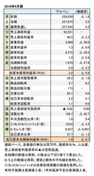 アルペン、2018年6月期 財務数値一覧(表1)