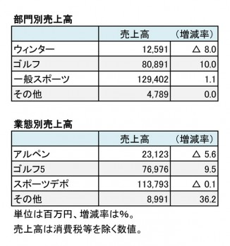 アルペン、2018年6月期 部門別・業態別売上高一覧(表2)