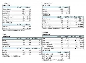 主要上場スポーツ4社、2018年12月期 第2四半期 セグメント別売上高(表2)