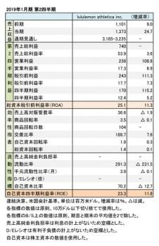 ルルレモン・アスレティカ、2019年1月期 第2四半期 財務数値一覧(表1)