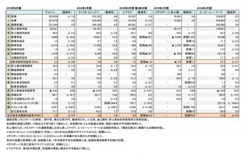 主要スポーツ関連小売店5社、最新決算 財務数値一覧(表1)