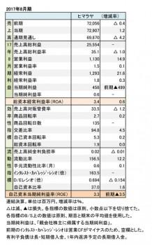 ヒマラヤ、2017年8月期 財務数値一覧(表2)