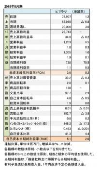 ヒマラヤ、2018年8月期 財務数値一覧(表1)