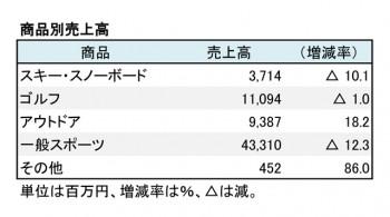 ヒマラヤ、2018年8月期 商品別売上高(表2)