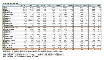 主要上場スポーツ企業6社、2018年3月期 第2四半期 実績(表2)
