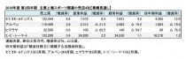 主要上場スポーツ関連小売店4社、2019年度 第2四半期 業績見通し(表1)