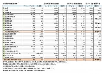 主要上場スポーツ関連小売店4社、2018年度 第2四半期【実績】(表2)
