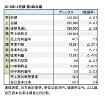 アシックス、2018年12月期 第3四半期 財務数値一覧(表1)
