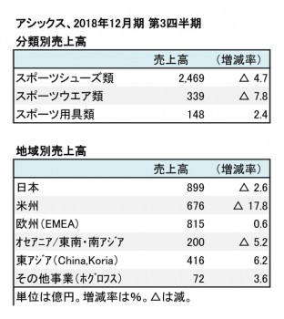 アシックス、2018年12月期 第3四半期 分類別・地域別売上高(表2)