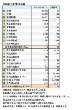 ゴールドウイン、2019年3月期 第2四半期 財務数値一覧(表1)