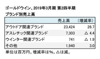 ゴールドウイン、2019年3月期 第2四半期 ブランド別売上高(表2)