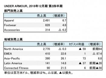 UNDER ARMOUR、2018年12月期 第3四半期 部門・地域別売上高(表2)