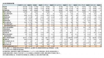 スポーツ上場6社、2019年3月期 第2四半期 財務数値一覧(表1)