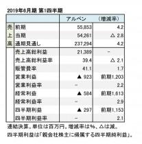 アルペン、2019年6月期 第1四半期 財務数値一覧(表1)