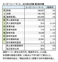 エービーシー・マート、2019年2月期 第3四半期 財務数値一覧(表1)