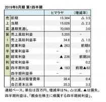 ヒマラヤ、2019年8月期 第1四半期 財務数値一覧(表1)