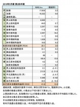ナイキ、2019年5月期 第2四半期 財務数値一覧(表1)