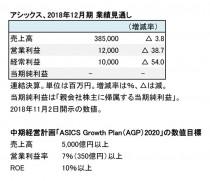 アシックス、2018年12月期 通期見通し(表1)