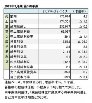 ゼビオホールディングス、2019年3月期 第3四半期 財務数値一覧(表1)