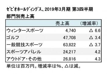 ゼビオホールディングス、2019年3月期 第3四半期 部門別売上高(表2)