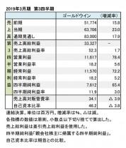 ゴールドウイン、2019年3月期  第3四半期 財務数値一覧(表1)