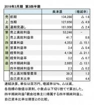 美津濃、2019年3月期 第3四半期 財務数値一覧(表1)
