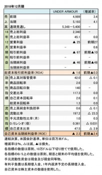 Under Armour、2018年12月期 財務数値一覧(表1)