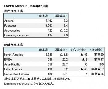 Under Armour、2018年12月期 部門別・地域別売上高(表2)