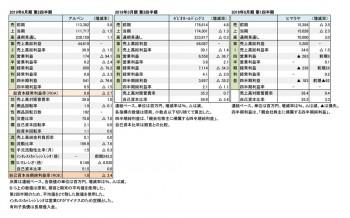 主要上場スポーツ小売店3社、四半期決算まとめ 財務数値一覧(表1)