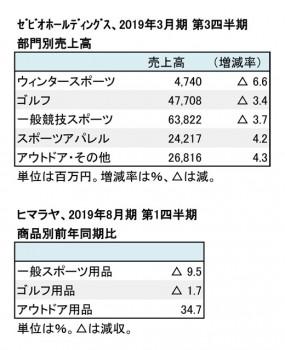 主要上場スポーツ小売店3社、四半期決算まとめ 部門別売上高(表2)