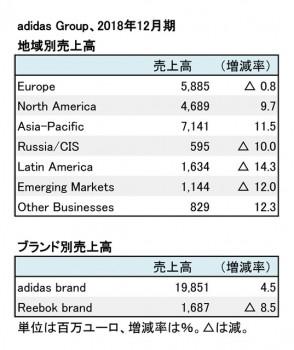 adidas Group、2018年12月期 地域別・ブランド別売上高(表2)