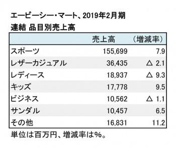 エービーシー・マート、2019年2月期 品目別売上高(表2)