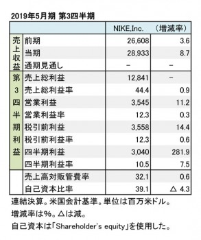 ナイキ、2019年5月期 第3四半期 財務数値一覧(表1)