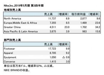 ナイキ、2019年5月期 第3四半期 地域別・部門別売上高(表2)