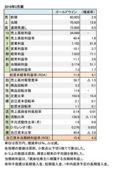 ゴールドウイン、2018年3月期 財務数値一覧(表1)