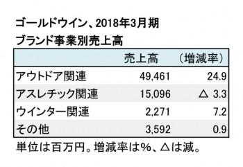 ゴールドウイン、2018年3月期 ブランド事業別売上高(表2)